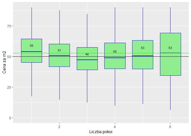 analiza rynku mieszkań